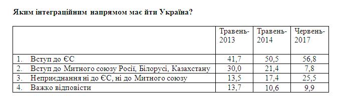 Только 8% украинцев хотят союза с Россией - опрос