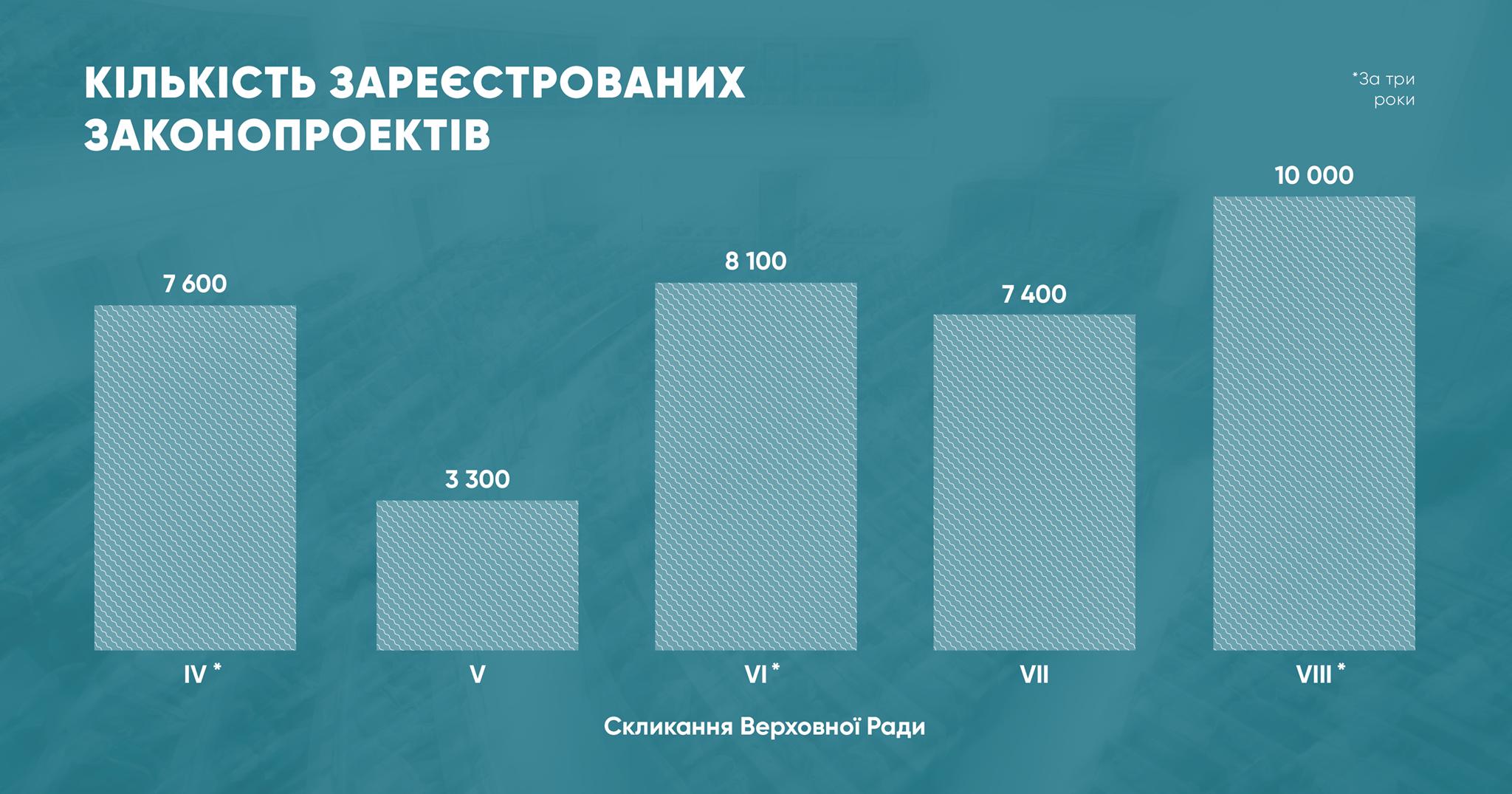 Рада 8-го созыва побила рекорд по числу поданных законопроектов