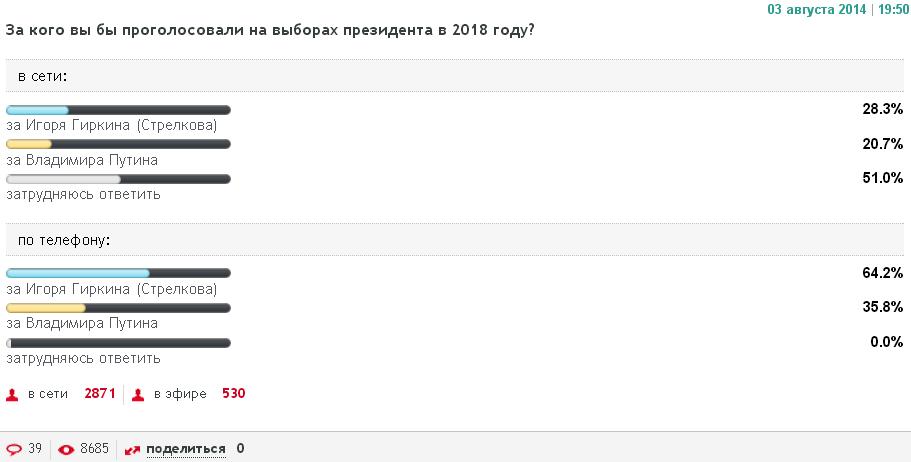 Путин проиграл бы президентскую гонку Гиркину - интернет-опрос