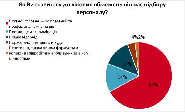 80% украинцев столкнулись по работе с возрастной дискриминацией