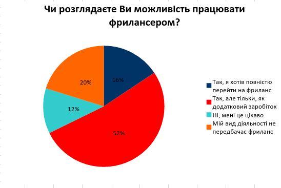 Каждый пятый украинец не готов работать удаленно - опрос