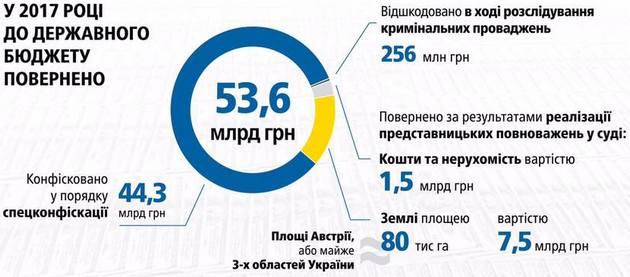 В ГПУ отчитались о проделанной работе за 1,5 года: инфографика