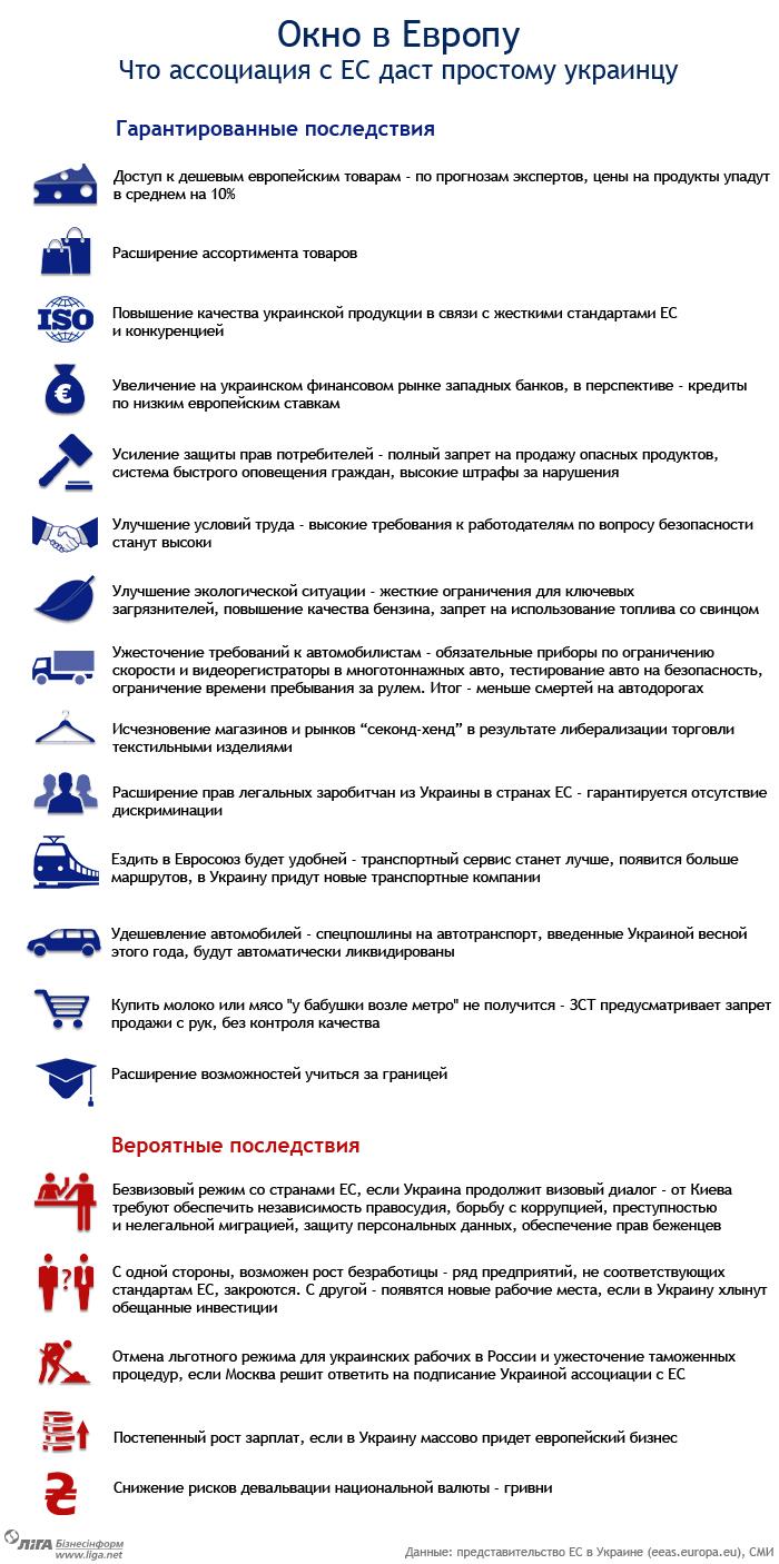 Соглашение о ЗСТ Украина - ЕС вступило в силу: что это значит