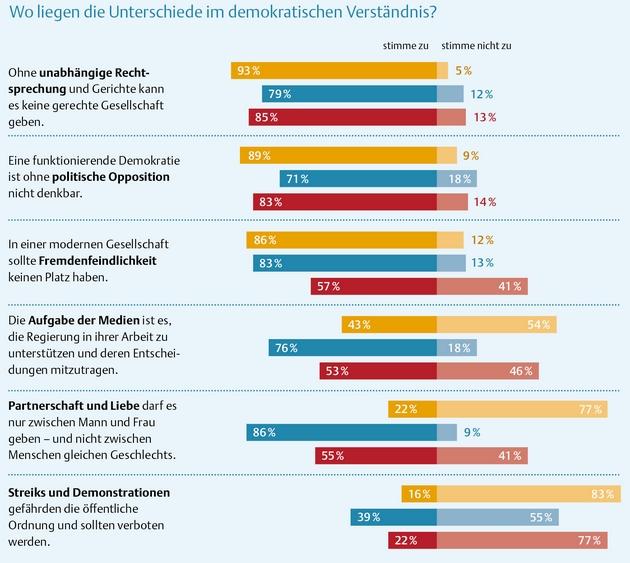 Опрос: считают ли в Польше и Германии, что Россия - это Европа