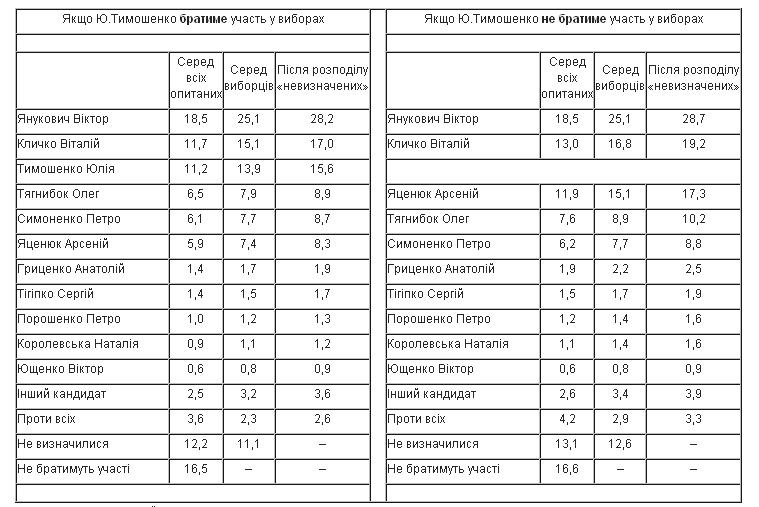Янукович проиграет оппозиции во втором туре выборов, - опрос