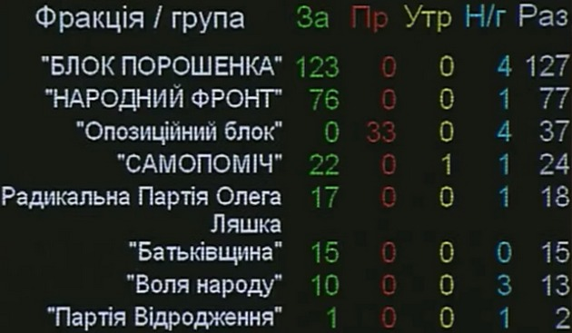 Закон о Донбассе: кто и как голосовал в Раде - поименный список