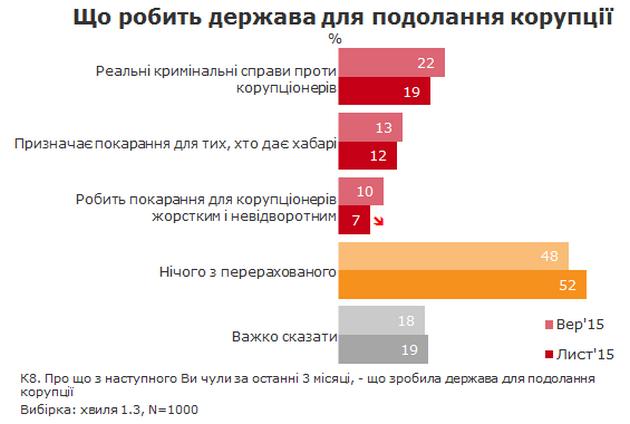 Украинцы назвали самые коррумпированные структуры в Украине