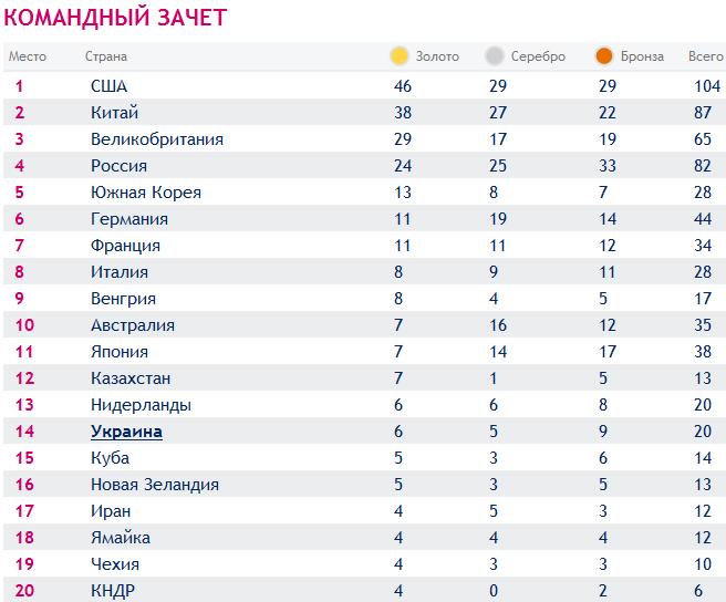 летние олемпийские игры