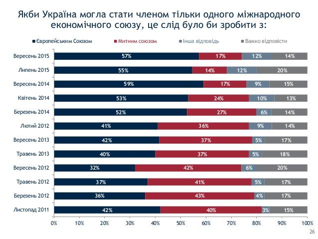Больше половины украинцев поддерживают вступление в ЕС - опрос