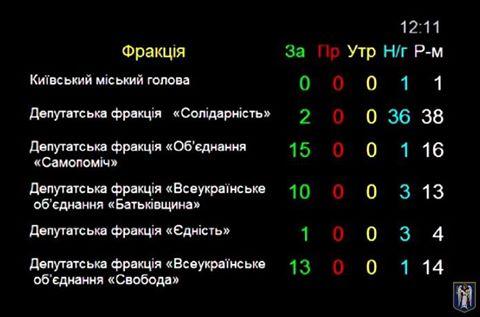 Киевсовет не переименовал проспект Ватутина в Шухевича