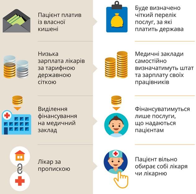 Что изменится с 1 января из-за медреформы: инфографика Минздрава