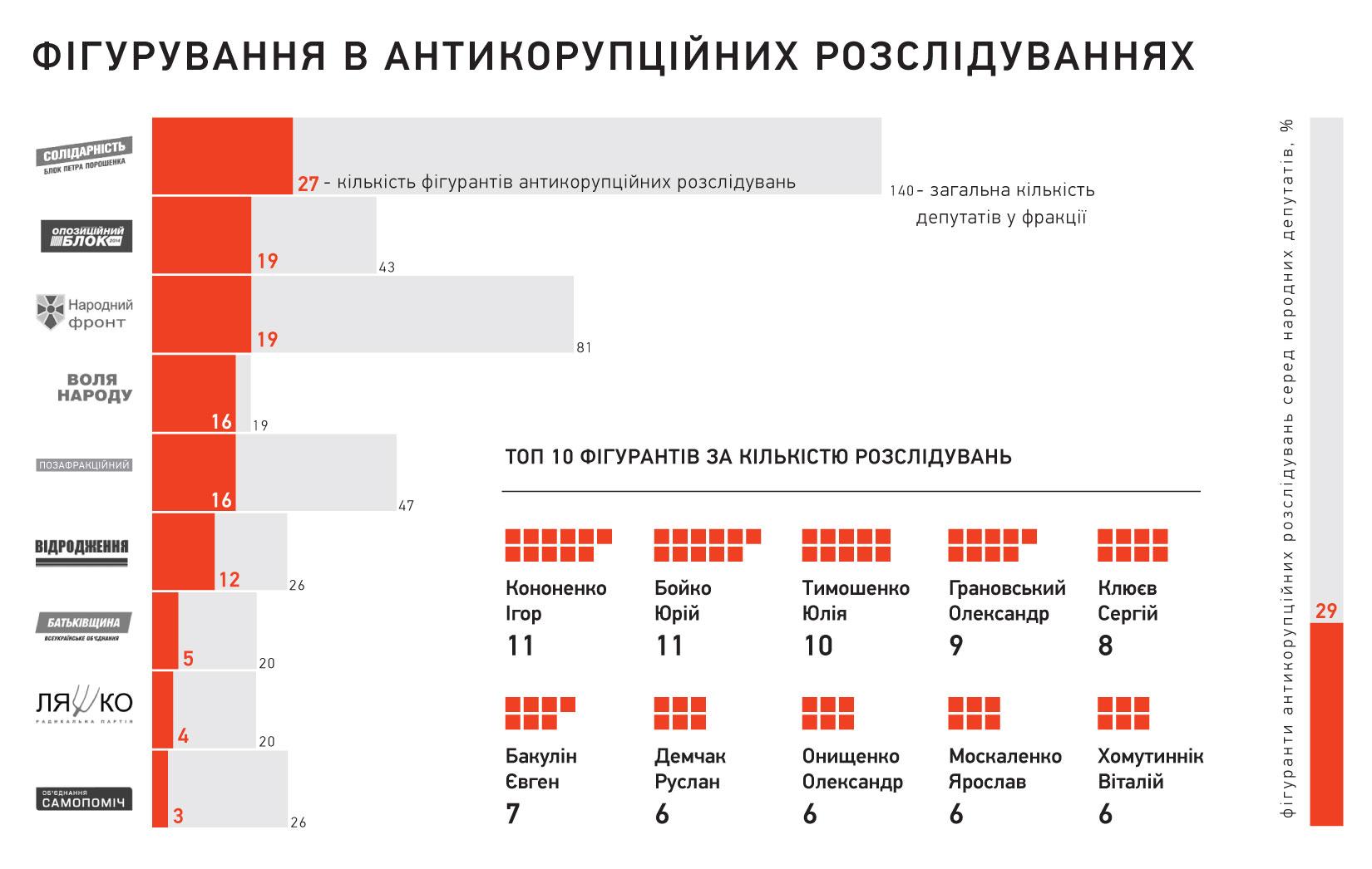 Сколько в Раде фигурантов дел о коррупции: инфографика