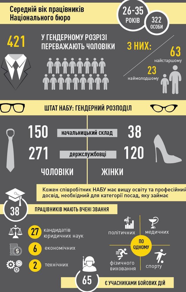 Сколько в штате НАБУ участников АТО и другие детали: инфографика