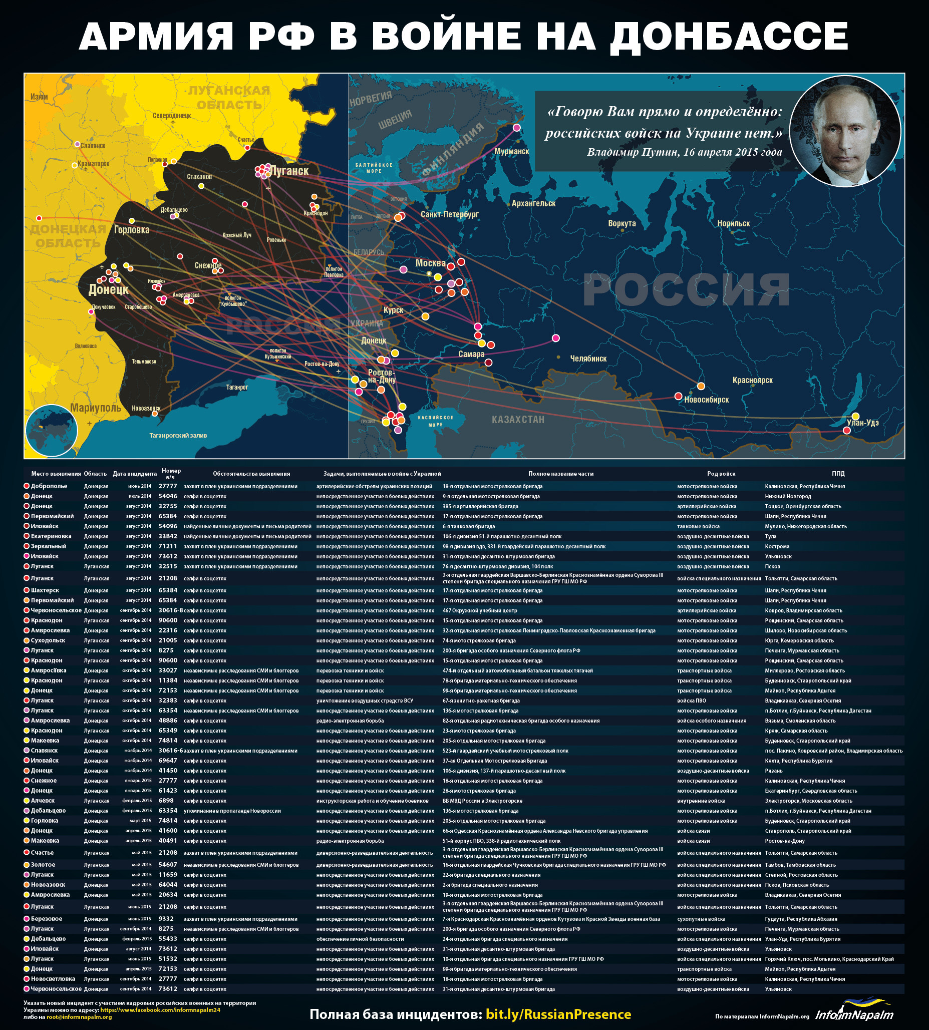Доказательства военной агрессии РФ против Украины: инфографика