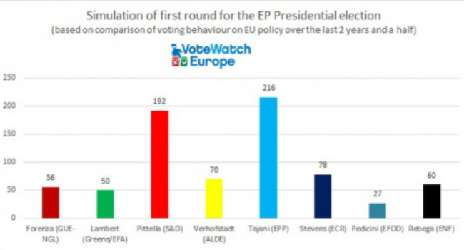 На выборах президента Европарламента определились с фаворитами