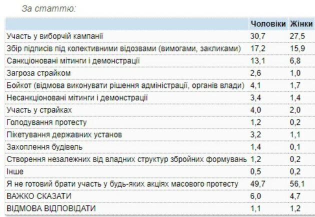 В акциях протеста готовы участвовать 40% жителей Украины - опрос
