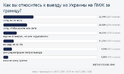Большинство украинцев не прочь уехать из страны, - интернет-опрос