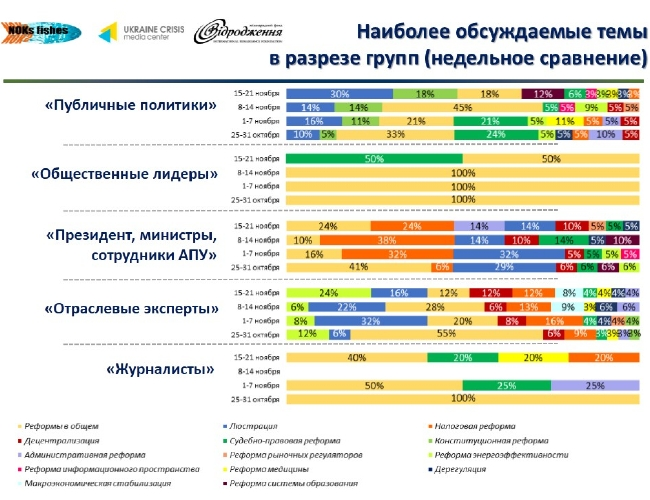 Топ-темы украинского Facebook: мнения, оценки, требования