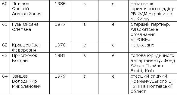 МВД обнародовало список претендентов надолжность руководителя Нацполиции