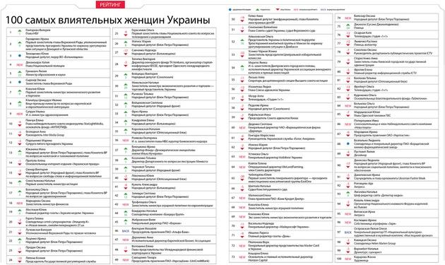 Гонтарева обошла Тимошенко в рейтинге влиятельных женщин