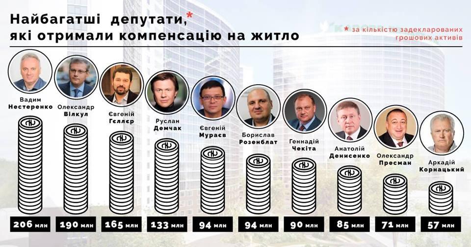 Не подобрать слов: миллионеры Рады получали компенсации на жилье