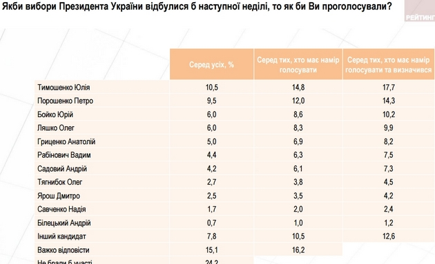 Тимошенко одержалабы победу вслучае президентских выборов— Опрос