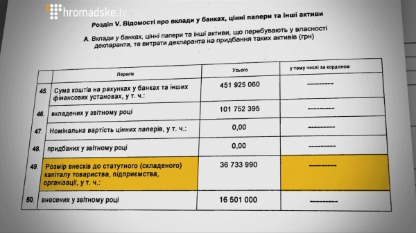 Расследование: Порошенко создал три офшора вместо передачи Roshen в«слепой траст»