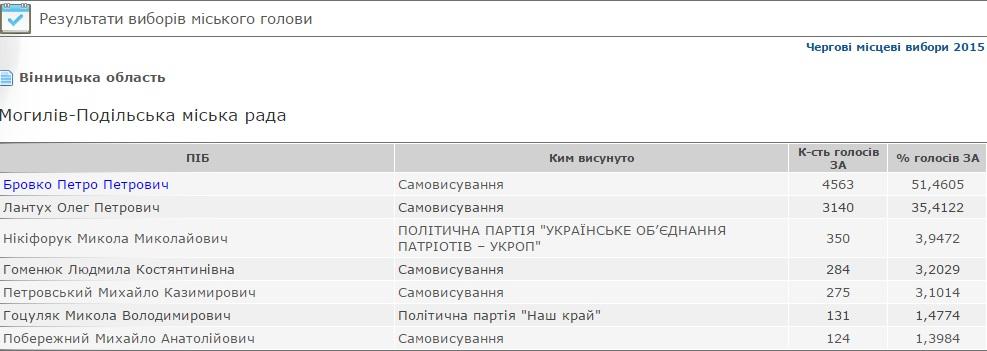 В Могилеве-Подольском мэром в четвертый раз избран Петр Бровко