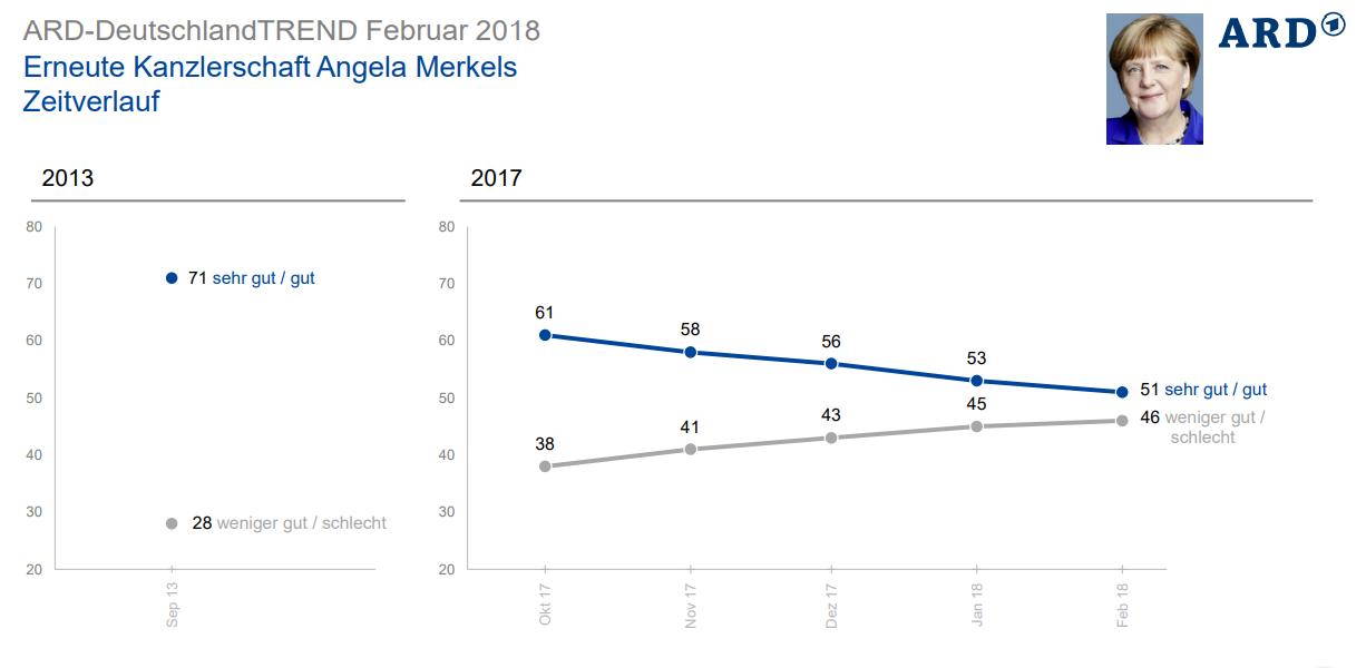 51% немцев поддерживают перспективу нового срока Меркель - опрос