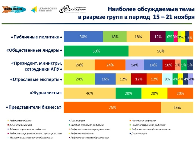 c480d90ae051fe83ec1258af5ce4d5d1 Лидеры мнений украинского Facebook: что обсуждается больше всего