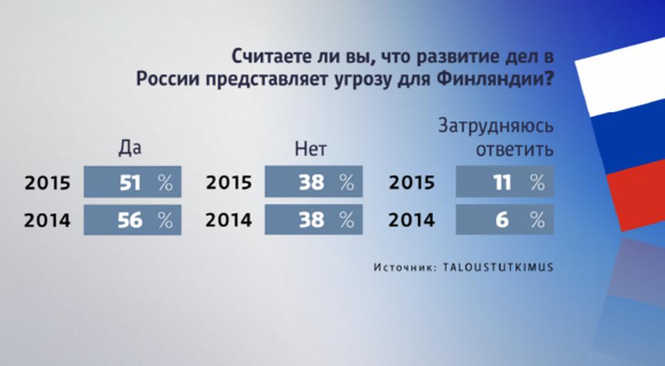 Более 50% граждан Финляндии видят в России угрозу - опрос