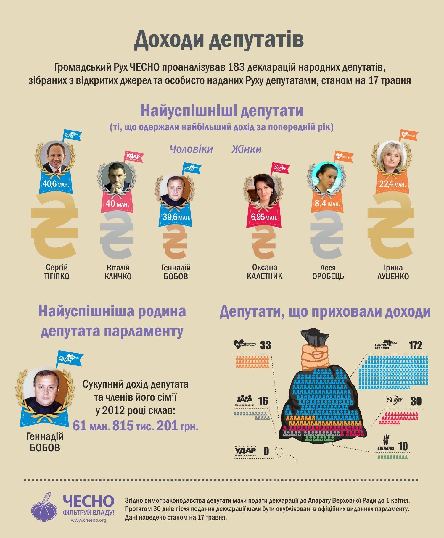 183 депутата Рады показали декларации: в списке - 44 миллионера