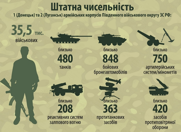 Аваков показал состав гибридной армии РФ в Донбассе: инфографика