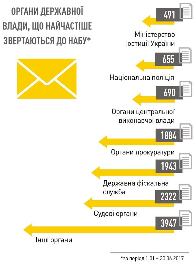 Кто пишет письма детективам НАБУ: инфографика
