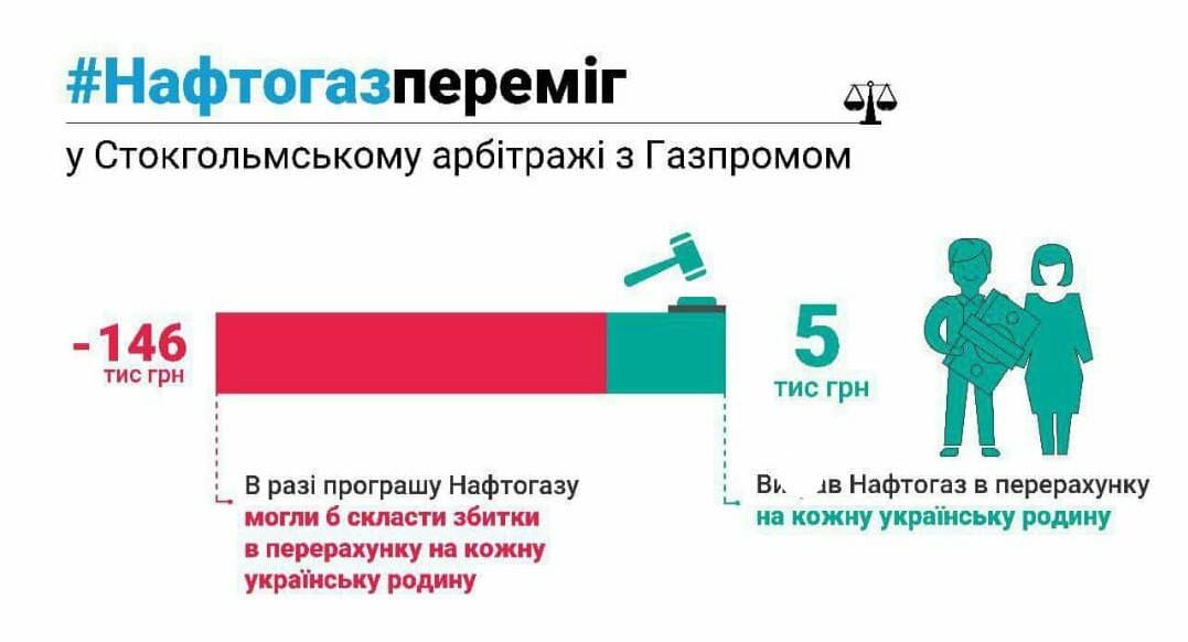 Оснований для разрыва договора с«Газпромом» натранзит нет— «Нафтогаз»