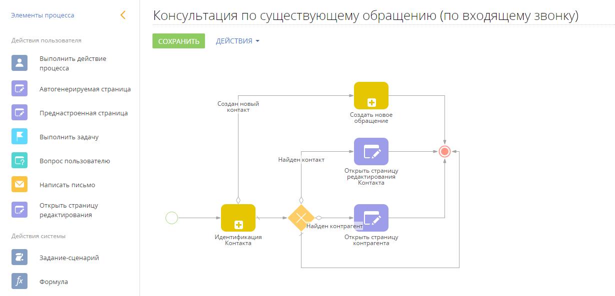 Автоматизация бизнеса: как управлять процессами в BPMS