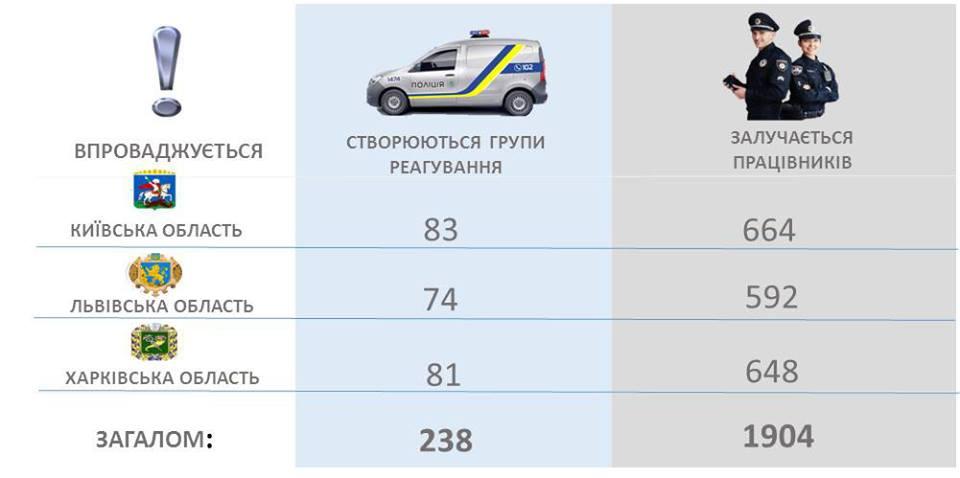 В городах и селах будут работать 12 тысяч полицейских - Аваков