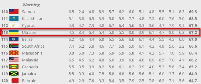 Украина заняла 113 место в рейтинге стран, которым грозит распад