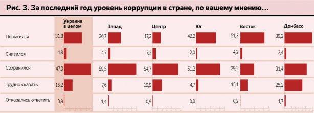 Опрос: 80% украинцев уверены, что уровень коррупции не уменьшился