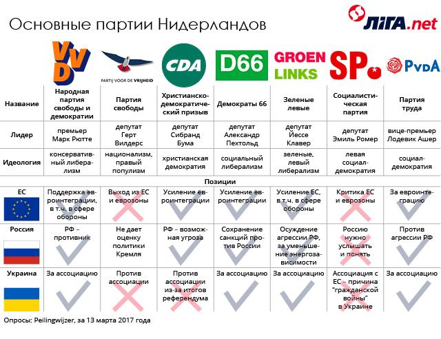 Основные партии Нидерландов 2.jpg