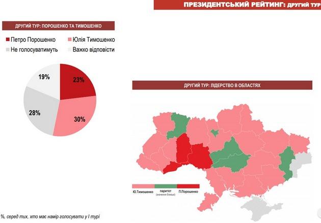 Тимошенко обойдет Порошенко во втором туре: опрос на декабрь-2017
