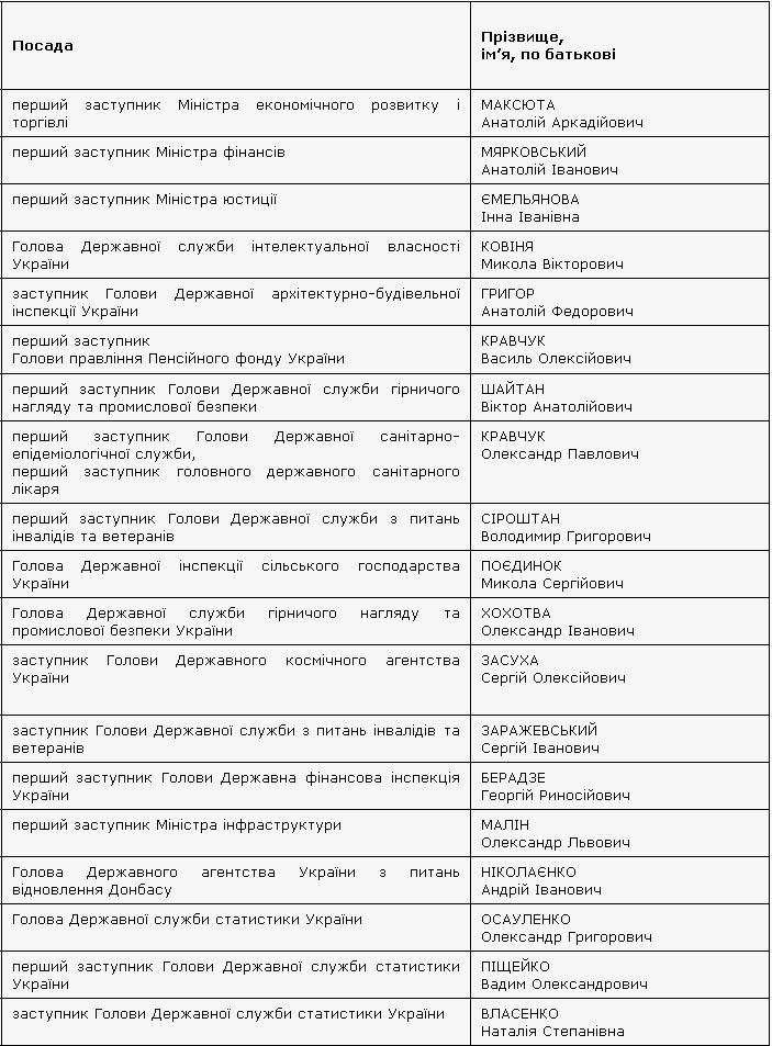 Названы имена чиновников, уволенных по закону о люстрации: список