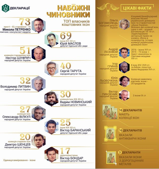 """""""Набожные чиновники"""": журналисты показали топ-10 владельцев икон"""