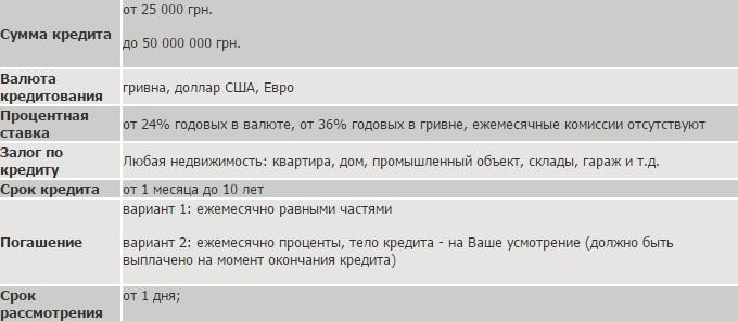 Кредит под залог недвижимости от частного инвестора в Киеве