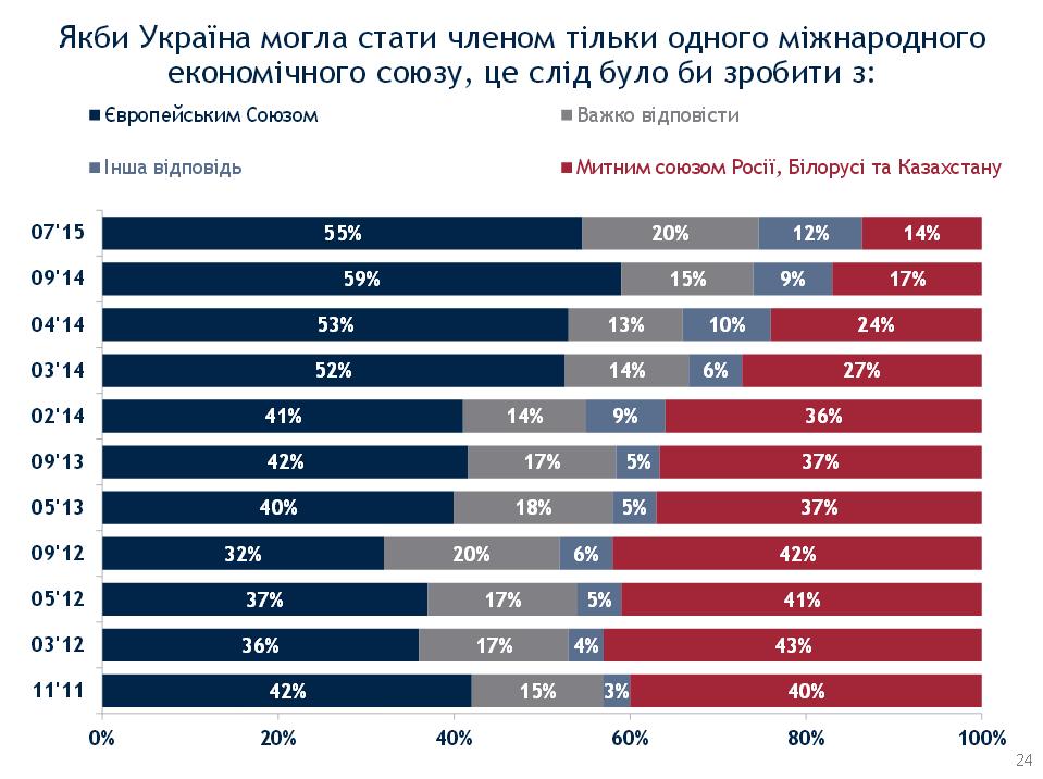 Большинство украинцев одобряют вступление в ЕС и НАТО - опрос