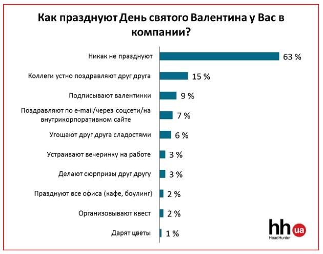 Каждый пятый украинец считает 14 февраля днем торговцев цветами