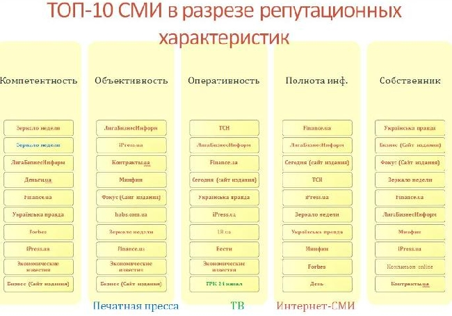 Рейтинг: стало известно, какие СМИ читают лидеры мнений в Украине