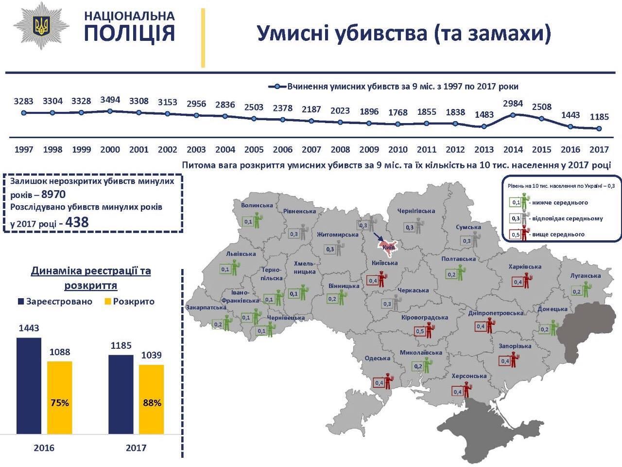 В Украине зафиксировано самое низкое количество убийств за 10 лет