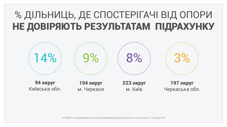Довыборы в Раду: виды, число и география нарушений (инфографика)
