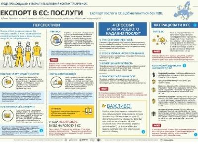 Экспорт украинских услуг в ЕС после ассоциации: инфографика